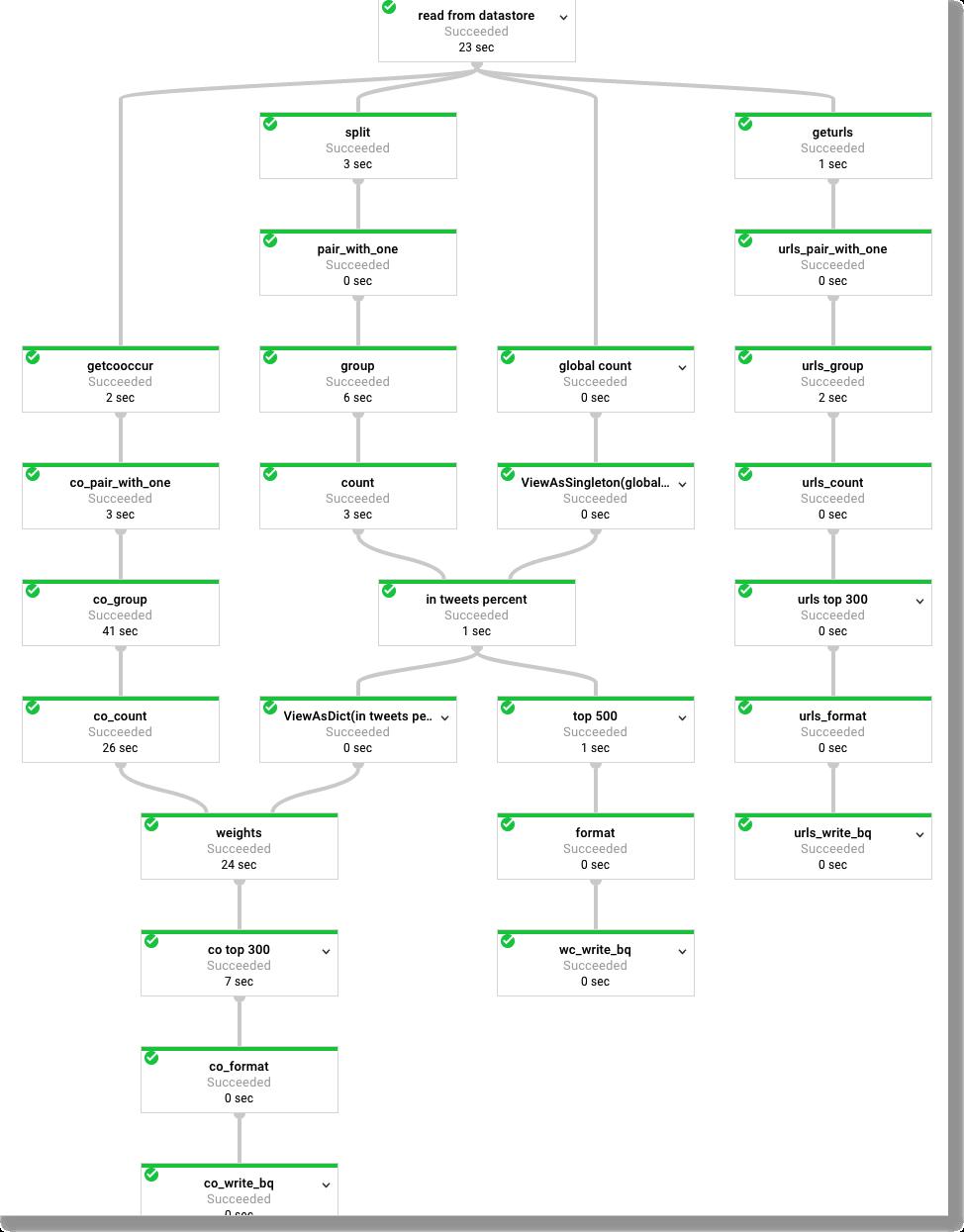 gae-dataflow/README md at master · amygdala/gae-dataflow · GitHub
